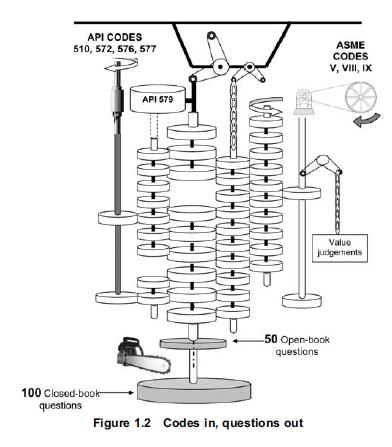 API 510 Pressure Vessel Inspector